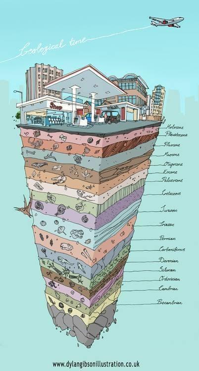 các thời kỳ địa chất của trái đất