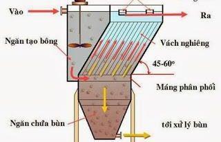 Đặc điểm nguyên lý hoạt động của bể lắng Lamen