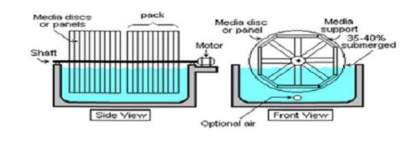 Đĩa quay sinh học trong xử lý nước thải hiếu khí