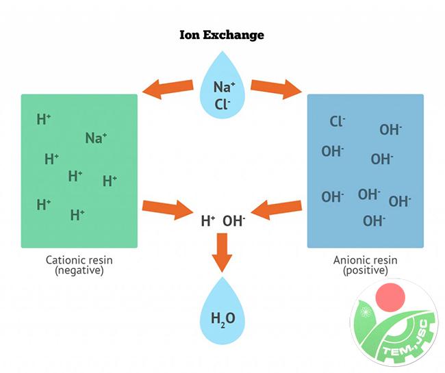 Phương pháp trao đổi ion xử lý nước nhiễm phèn