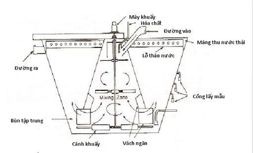 Cánh khuấy trong bể phản ứng tạo bông