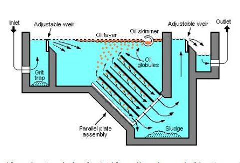 phương pháp tách dầu ra khỏi nước bằng bể CPI