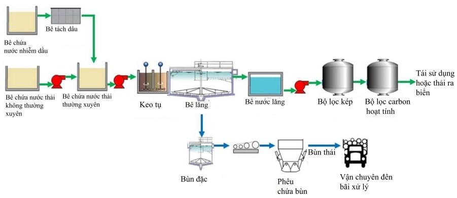 Sơ đồ hệ thống xử lý nước thải nhà máy nhiệt điện Thăng Long Quảng Ninh