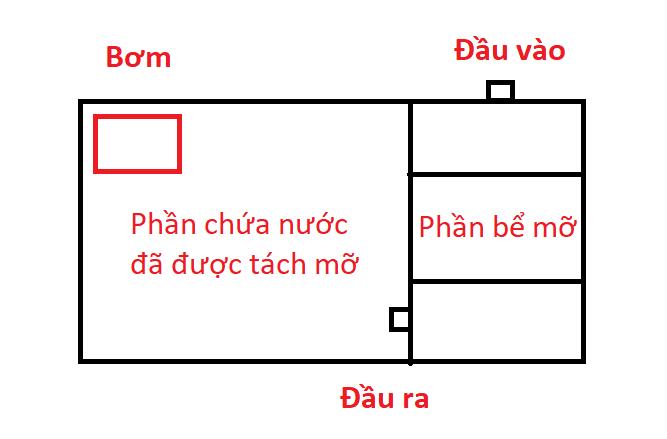 Thiết kế bể tách mỡ dưới tầng hầm