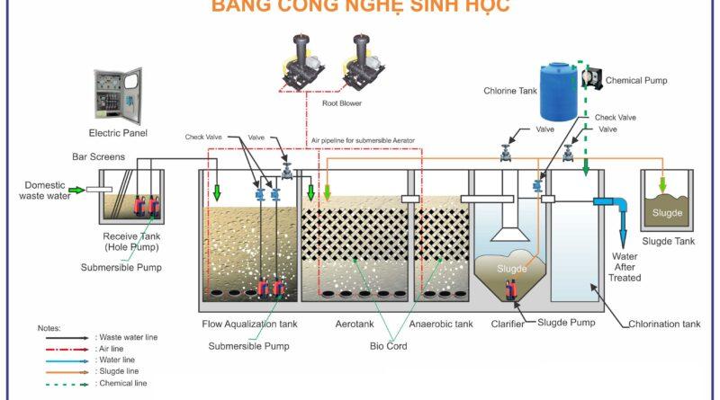 sơ đồ công nghệ xử lý nước thải nhà hàng